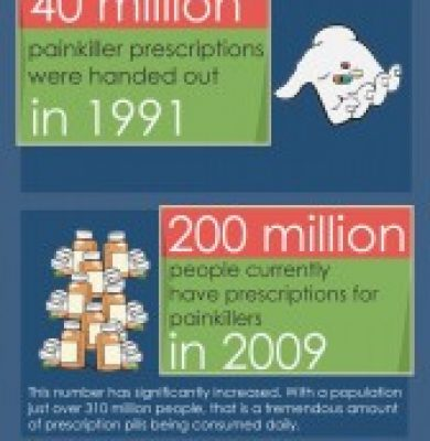 Top-6 Concerning Facts About Prescription Drug Abuse